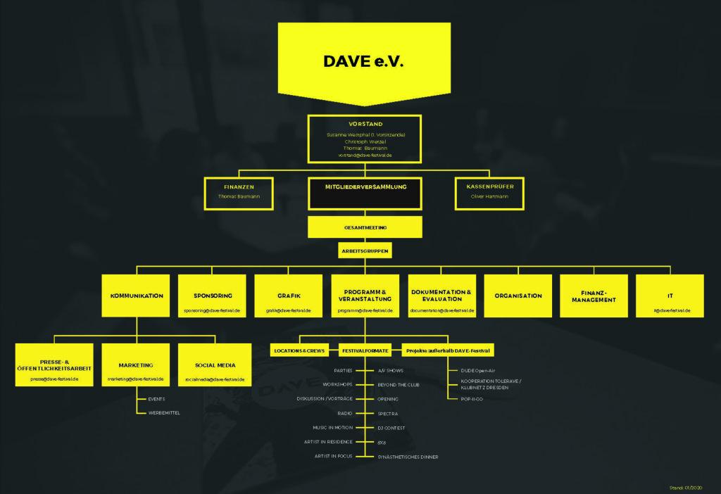 Organigramm DAVE e. V.