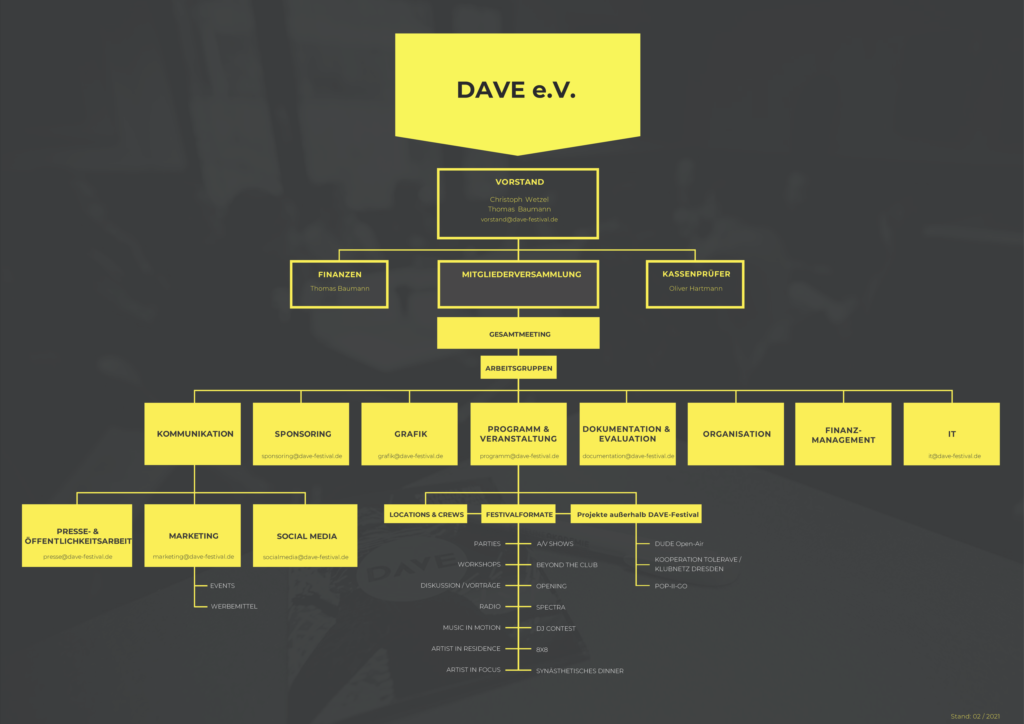 Organigramm DAVE e.V. (Stand: 02/2021)